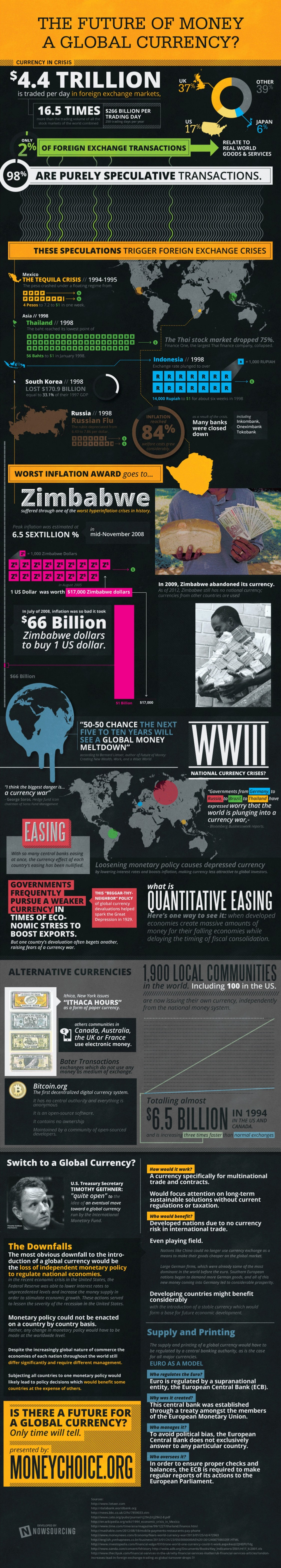 The future of money: a global currency?