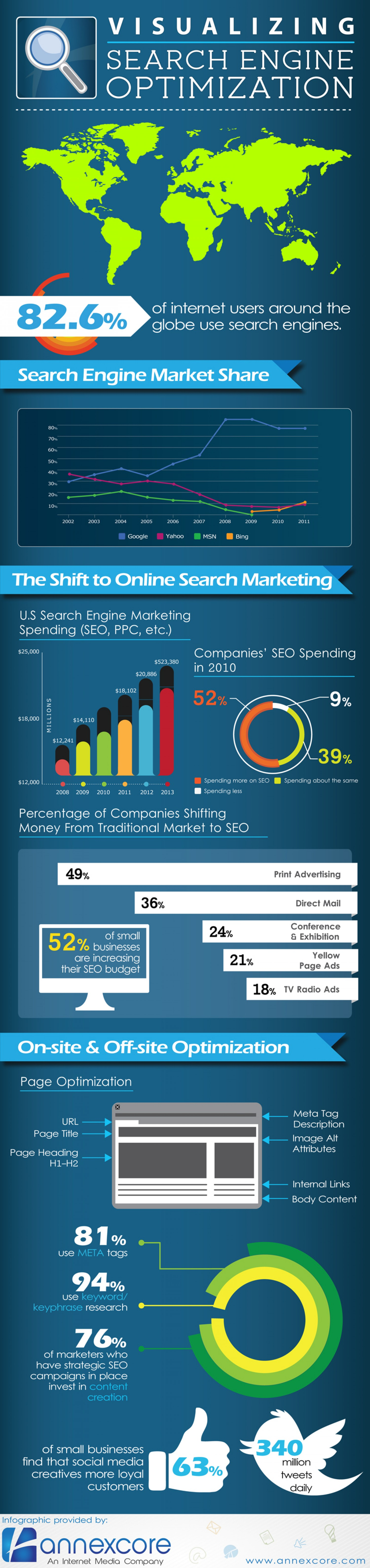 Visualizing Search Engine Optimization
