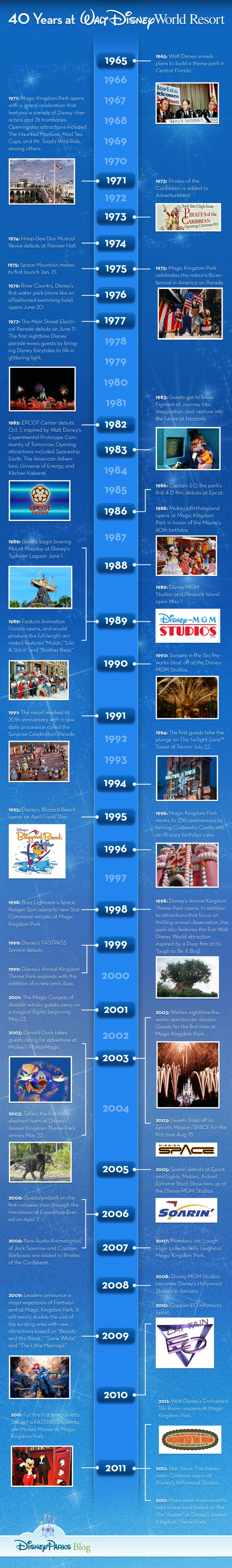 40 years of Walt Disney World Resort