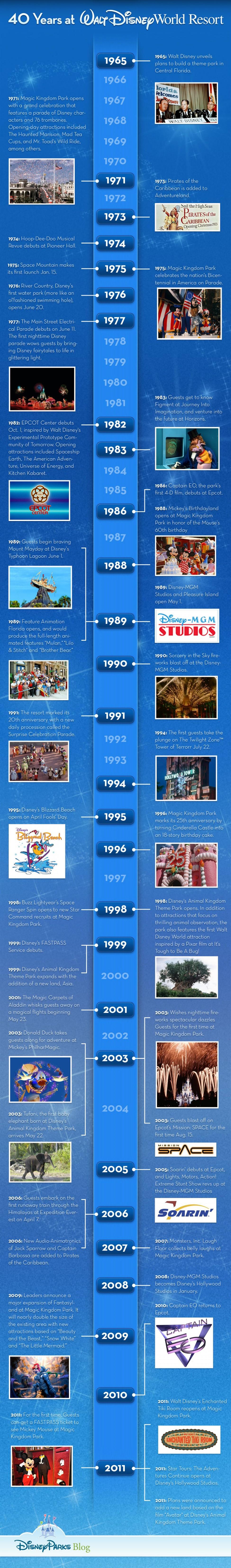 40 years of Walt Disney World Resort