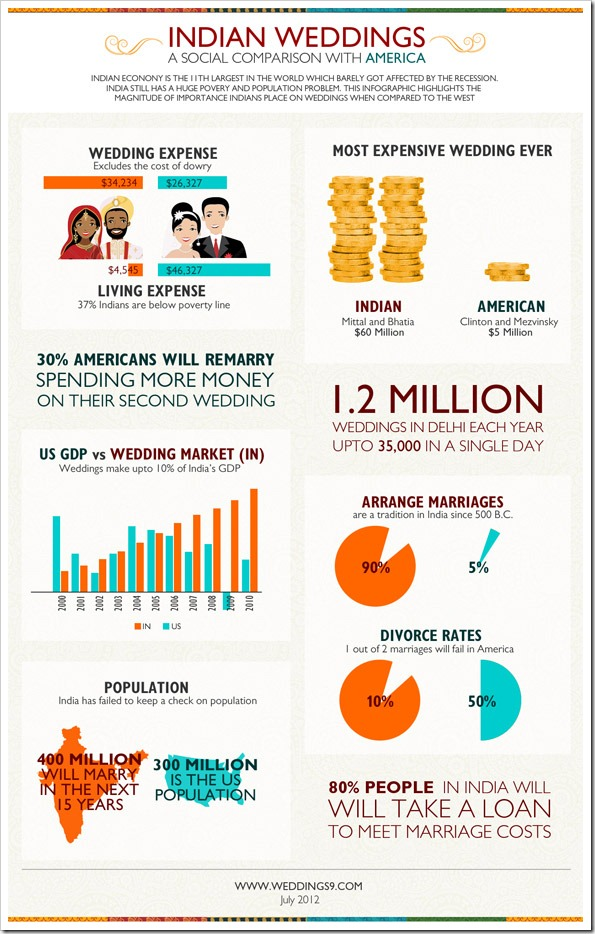 A social comparison of Indian and American wedding