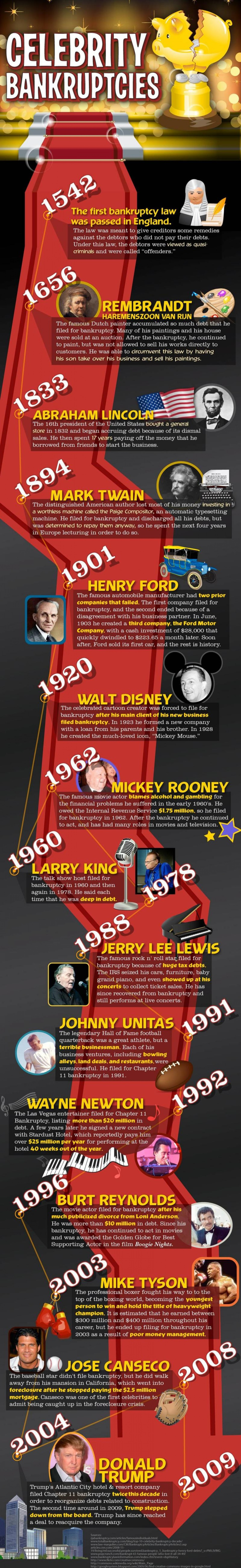 10 Biggest Celebrity Bankruptcies - Insider Monkey