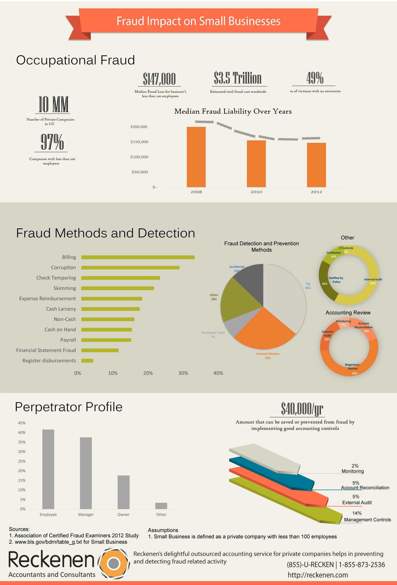 Fraud Impact on Small Businesses