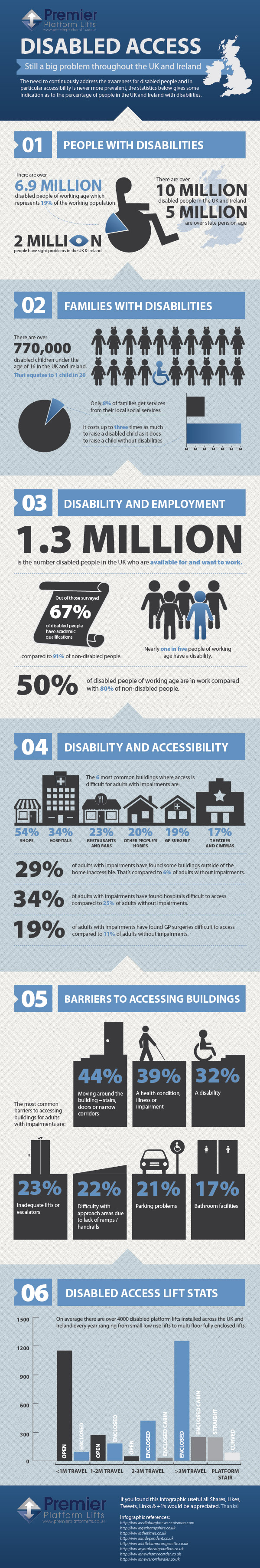 Disabled access still a major problem