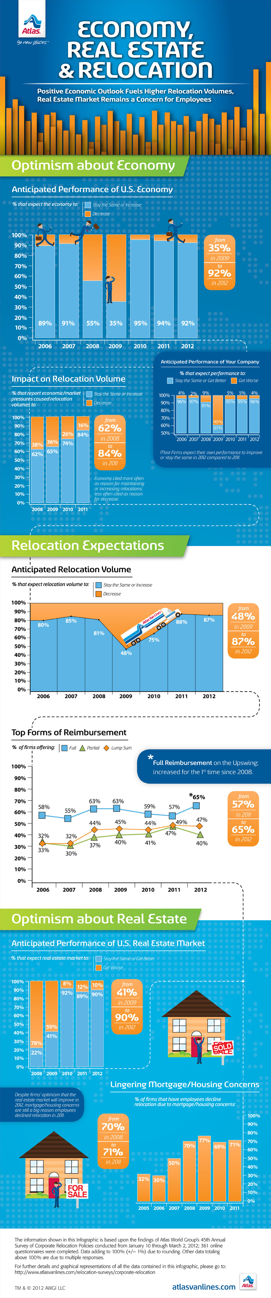 Economy, real estate and relocation