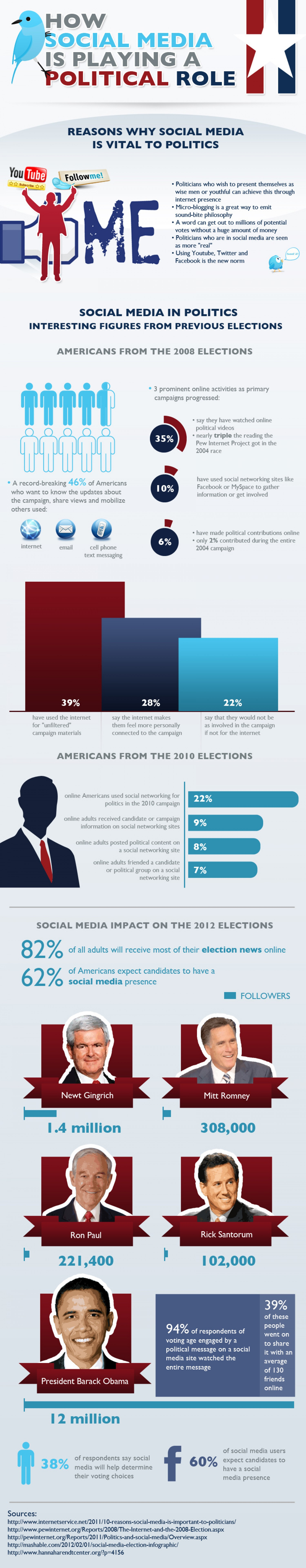 How social media is playing a political role?