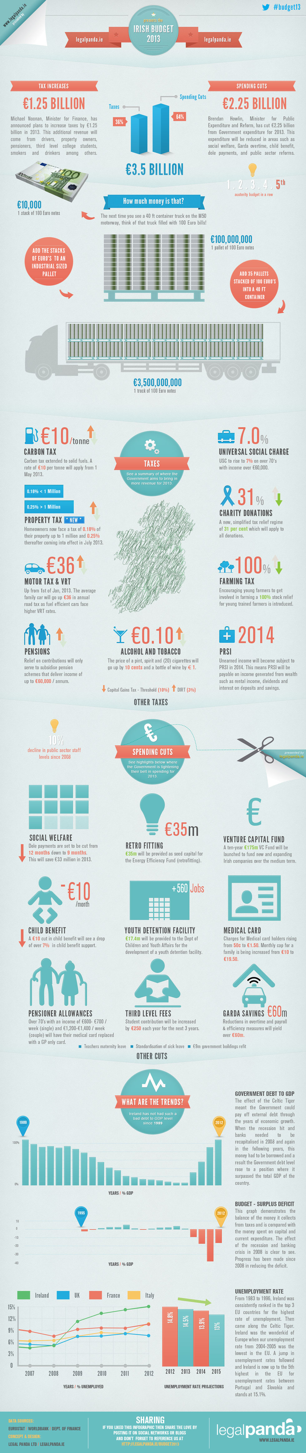 Irish Budget 2013