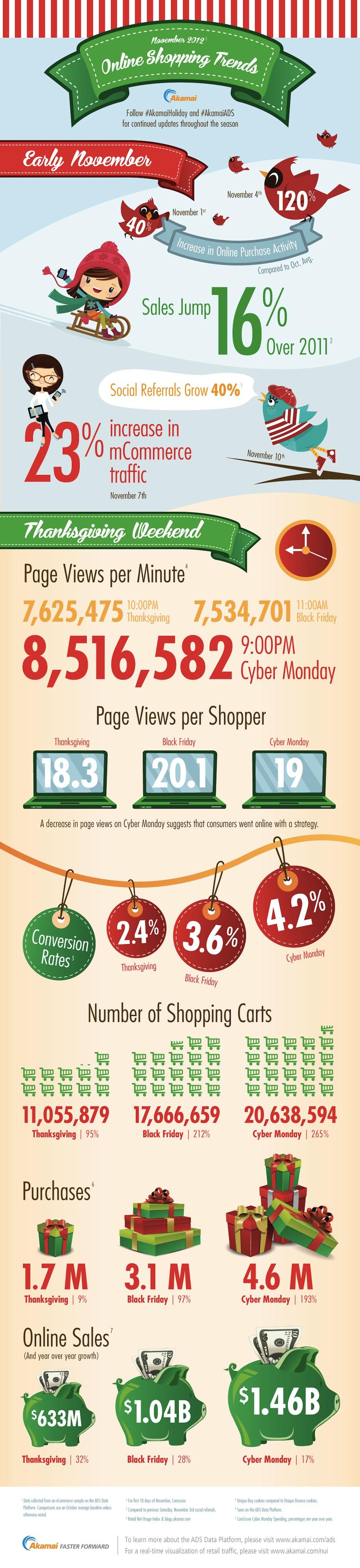 November 2012 Online shopping trends