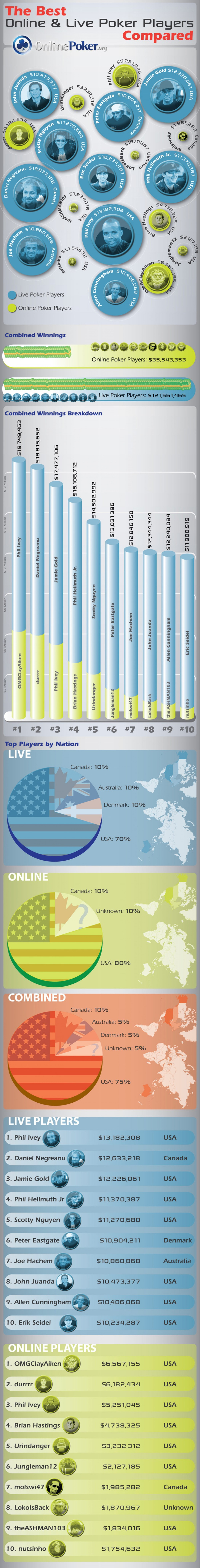 Online Poker Vs Offline Poker