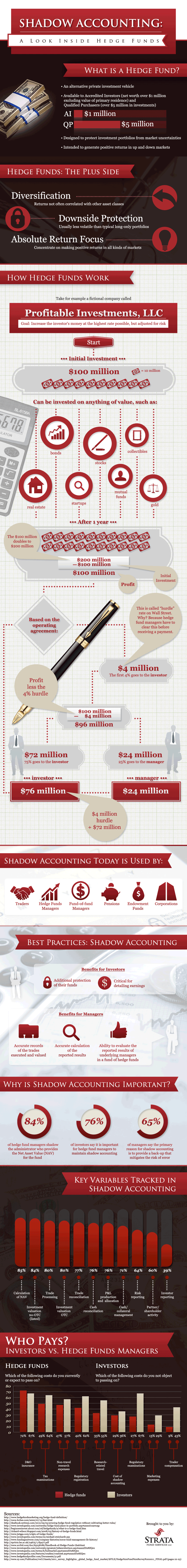 Shadow Accounting: A Look inside Hedge Funds