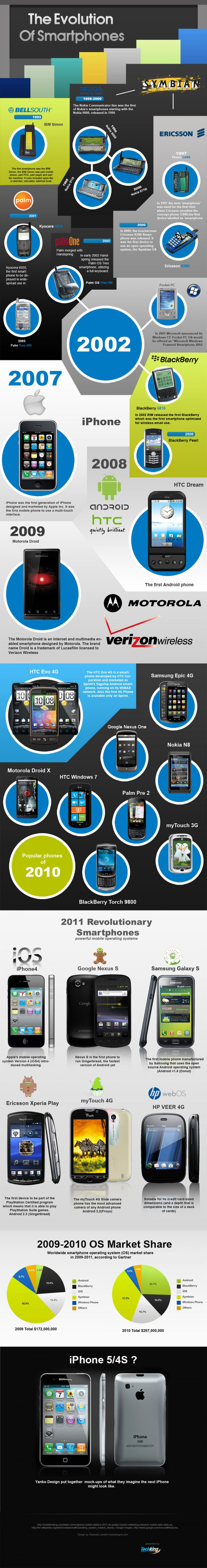 The evolution of smart phones