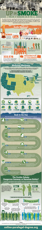 Timeline of Marijuana