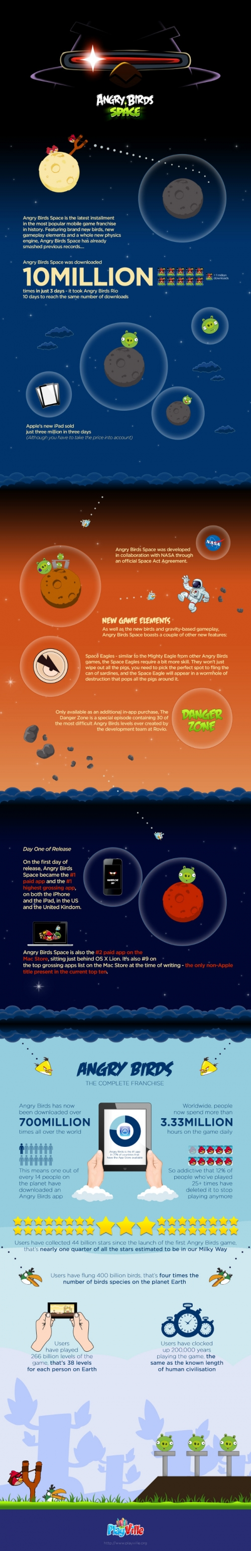 Angry birds space Vs. Angry birds