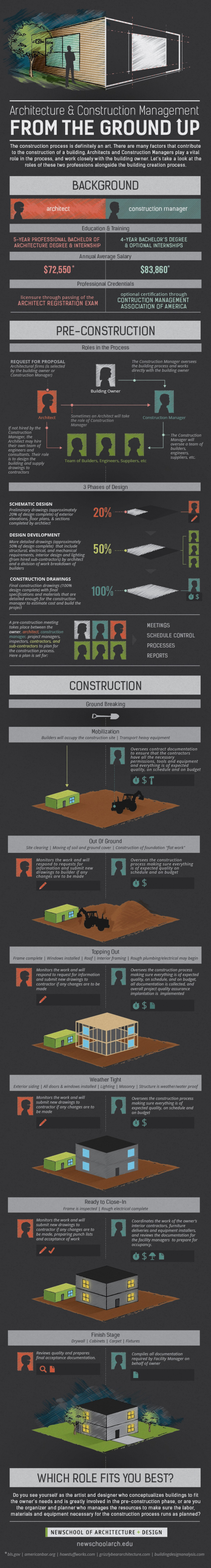 Architecture and Construction management