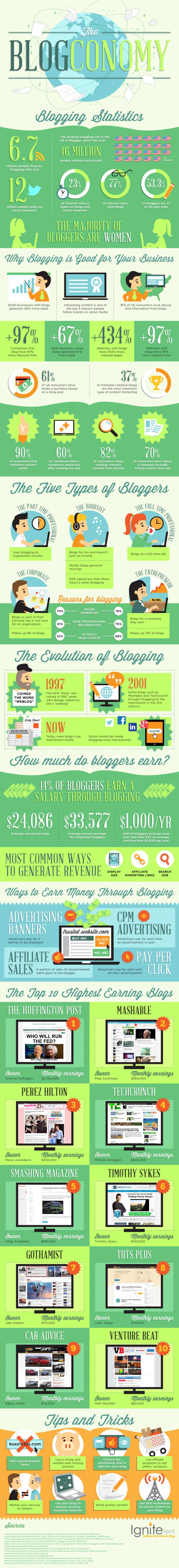 Blog Economy