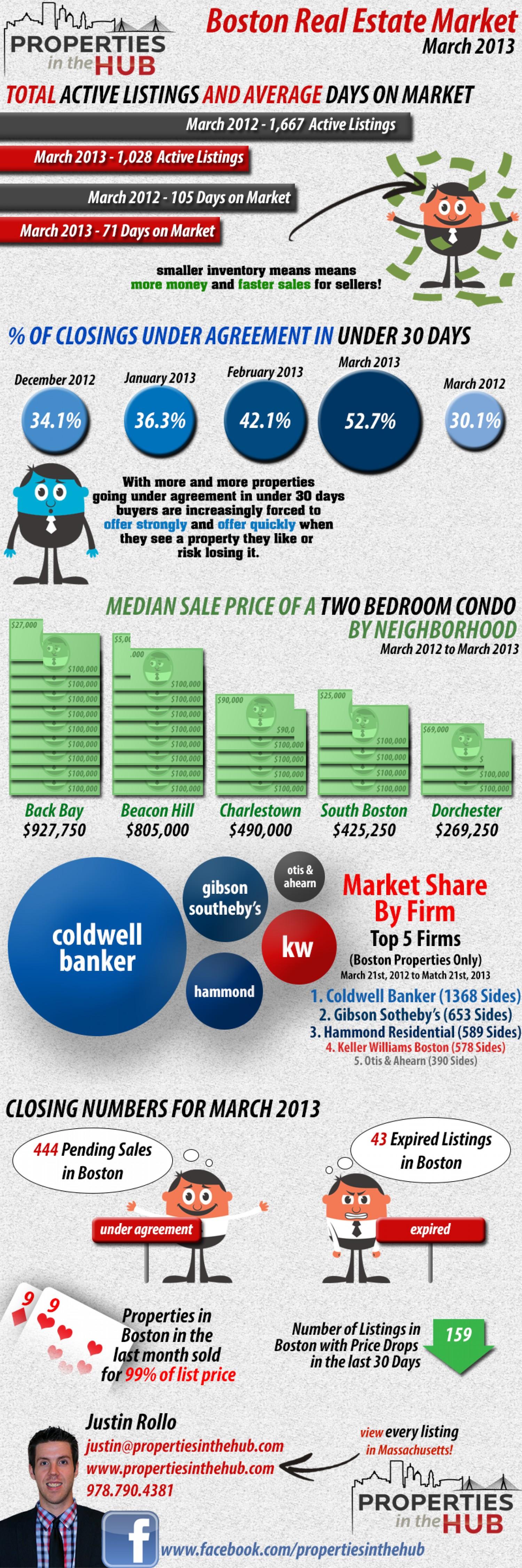 Boston real estate market March 2013
