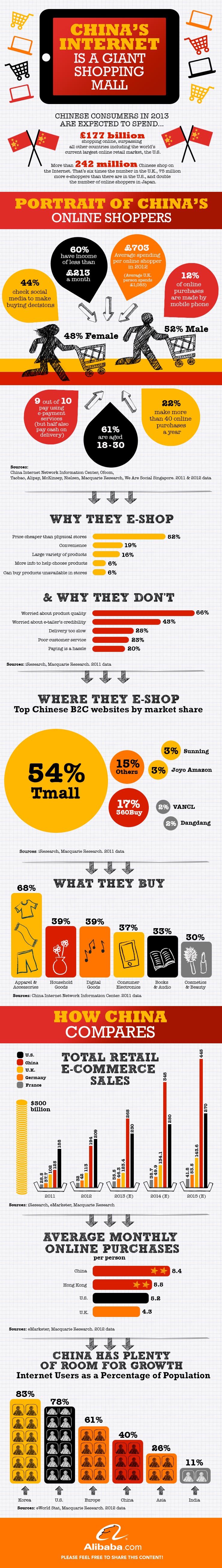 China online shopping