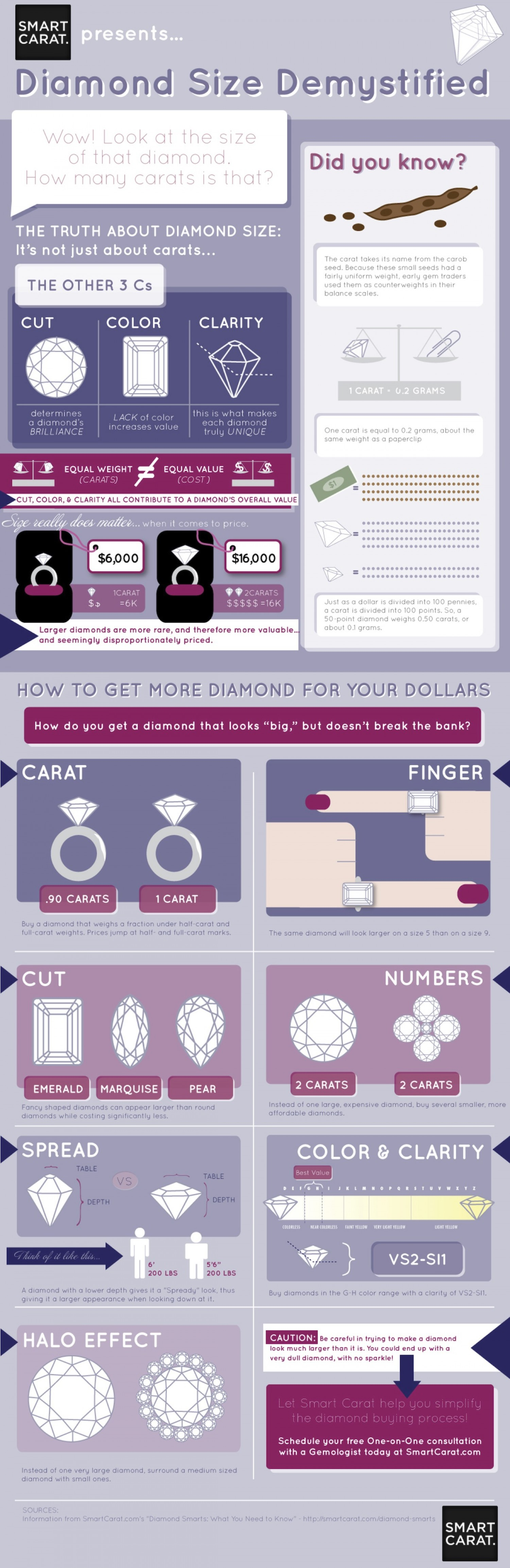 Diamond size demystified