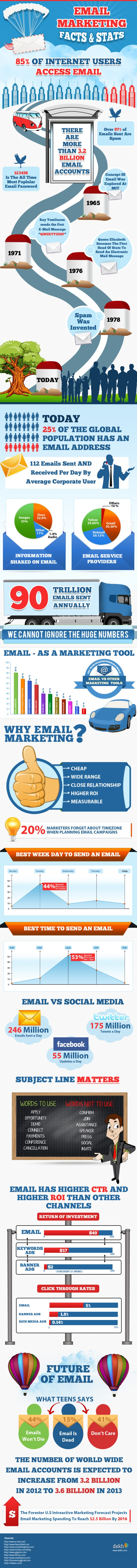 4. Email marketing facts 2013 and beyond