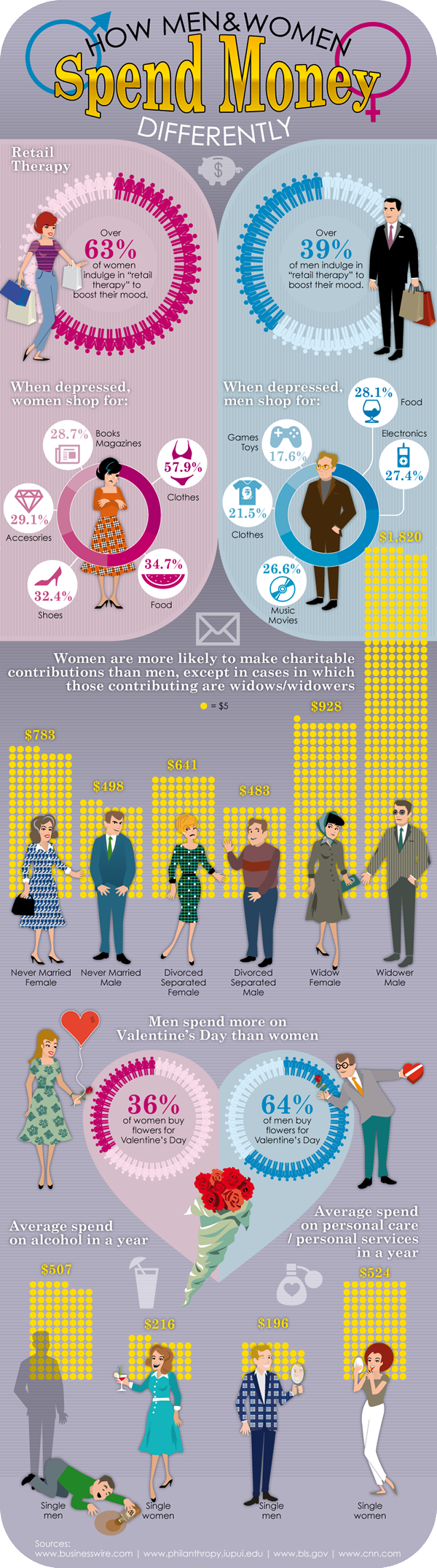 How men and women spend money differently?