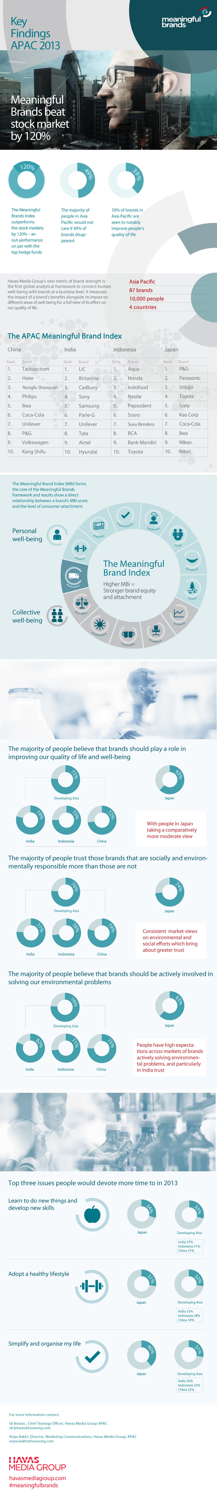 Meaningful Brands study 2013: key findings for Asia-Pacific