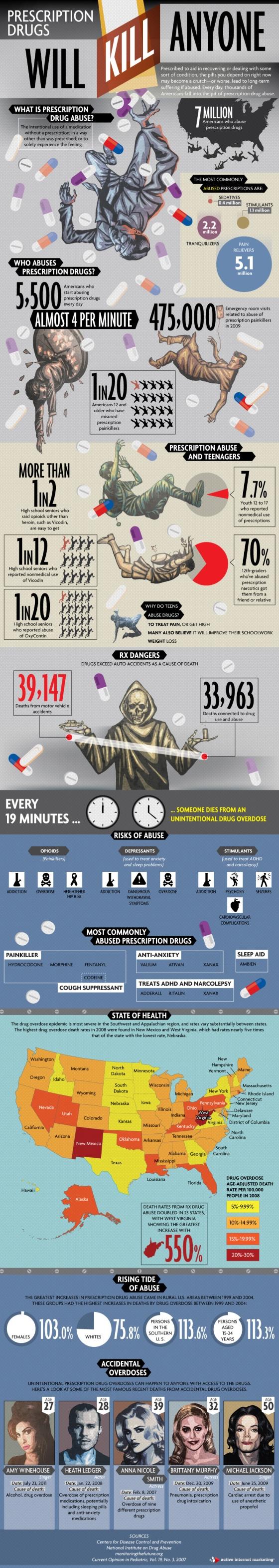 Prescription drugs will kill anyone