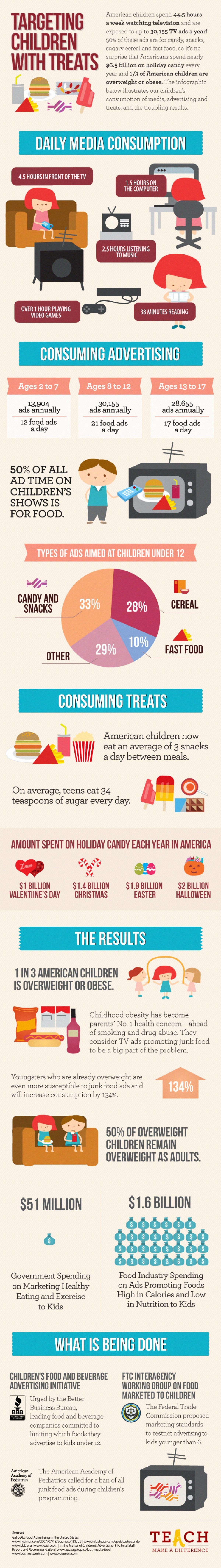 Targeting children with treats