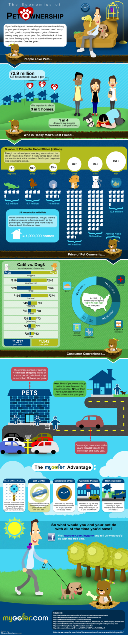 4. The Economics of pet ownership