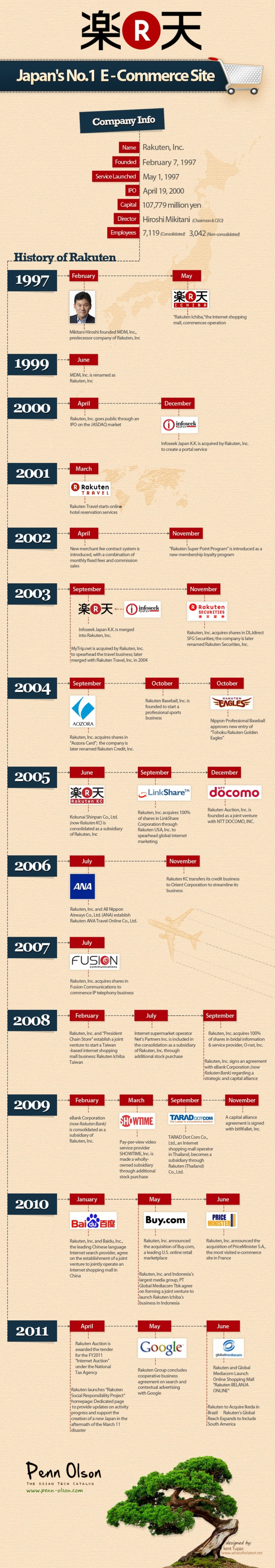 The History of Rakuten, Japan's Largest E-Commerce Site