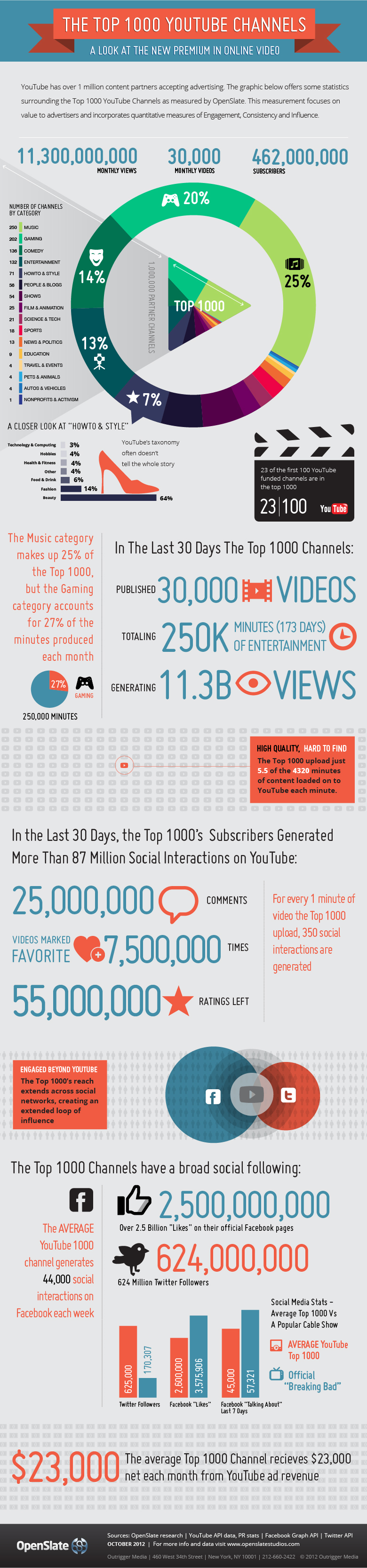 The top 1000 YouTube channels