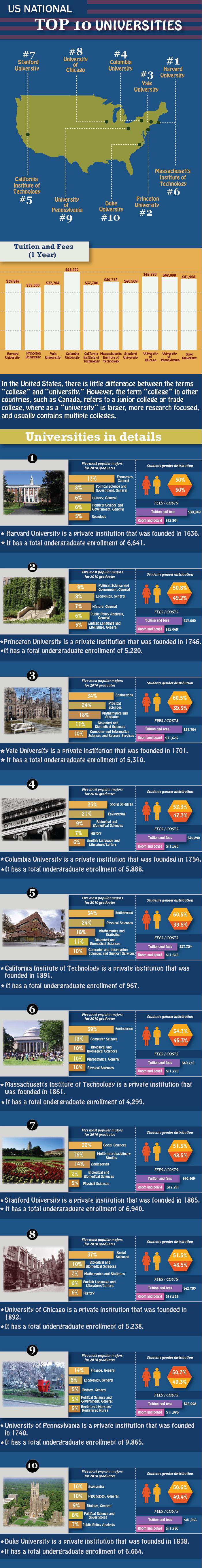 US National Top 10 Universities