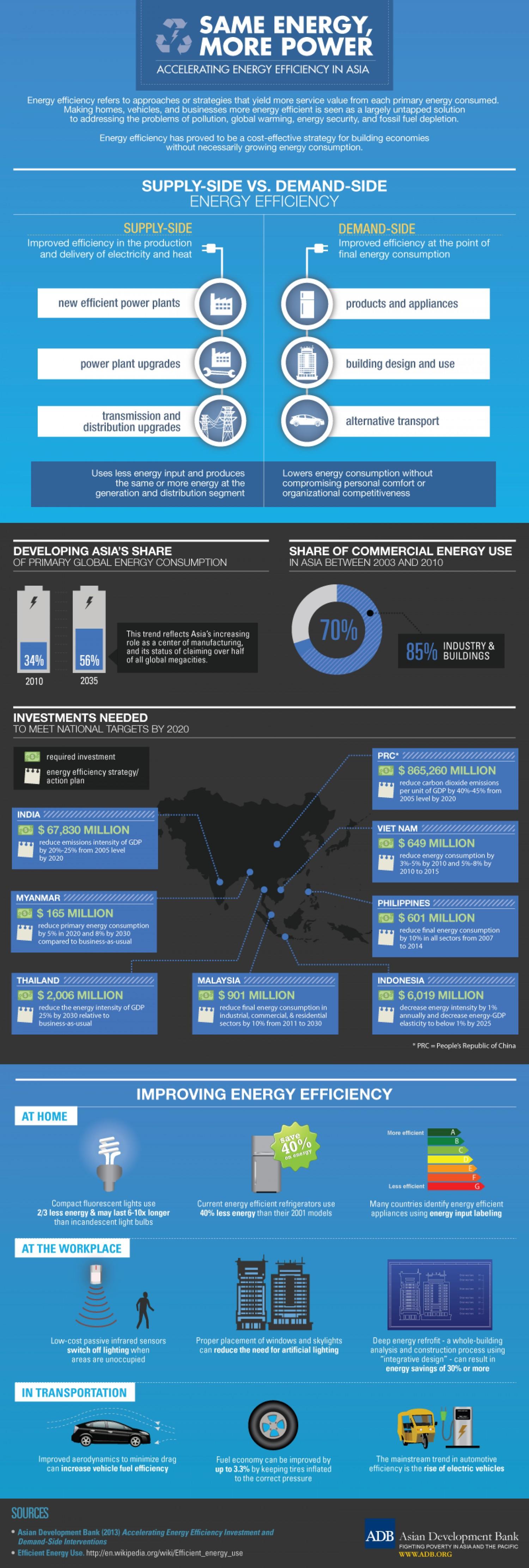 Accelerating energy efficiency in Asia