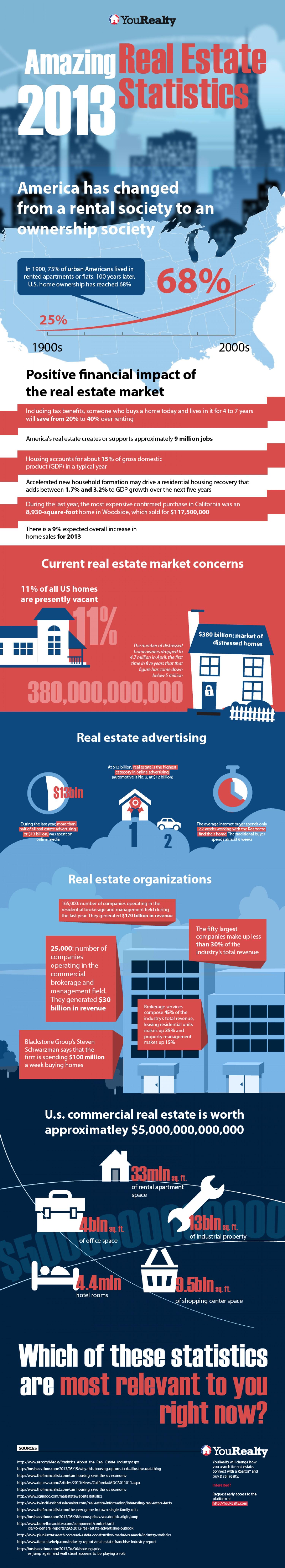 Amazing real estate statistics 2013