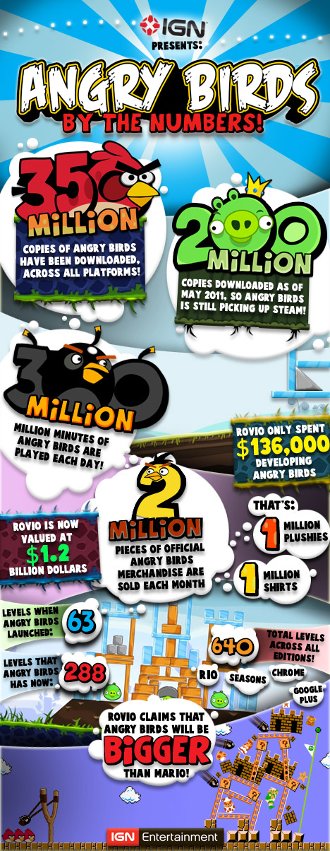 Angry birds by the numbers