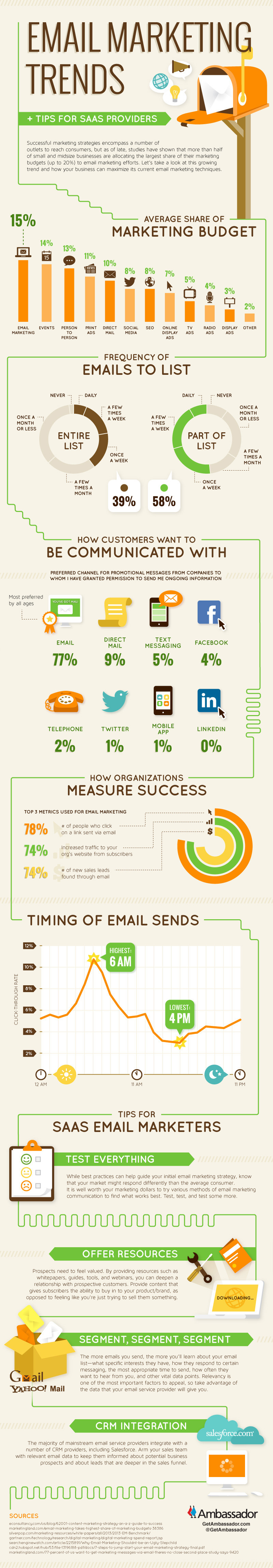 Email Marketing Trends + Tips for SaaS Providers