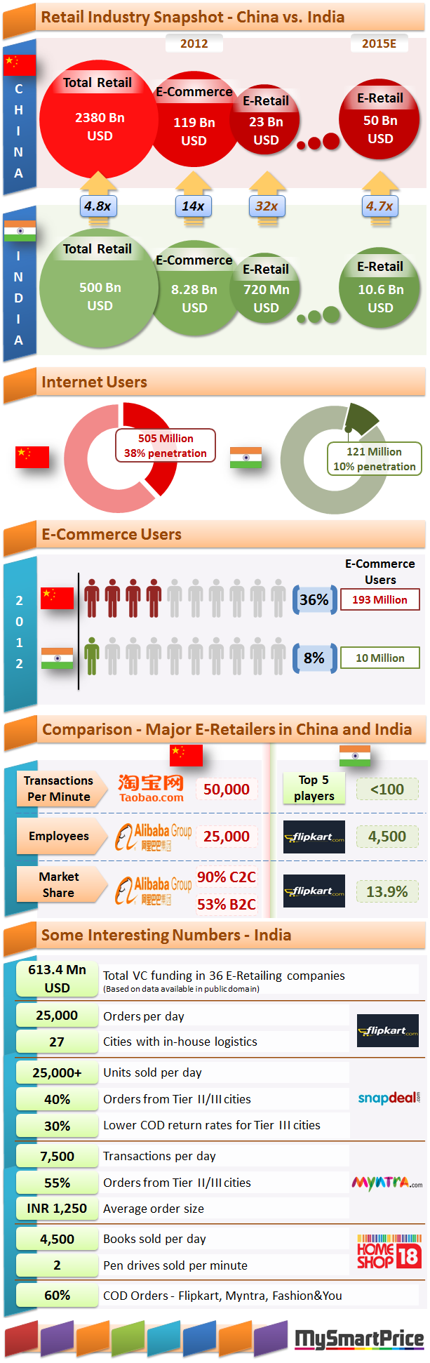 How India compares with China in e-commerce