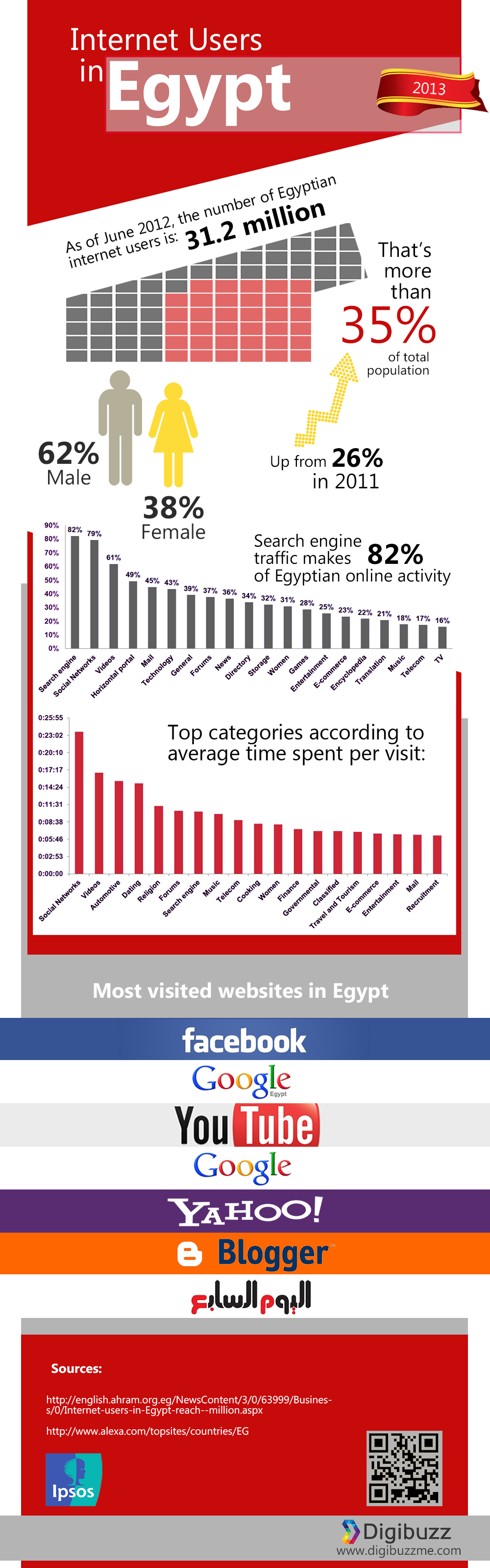 Internet users in Egypt