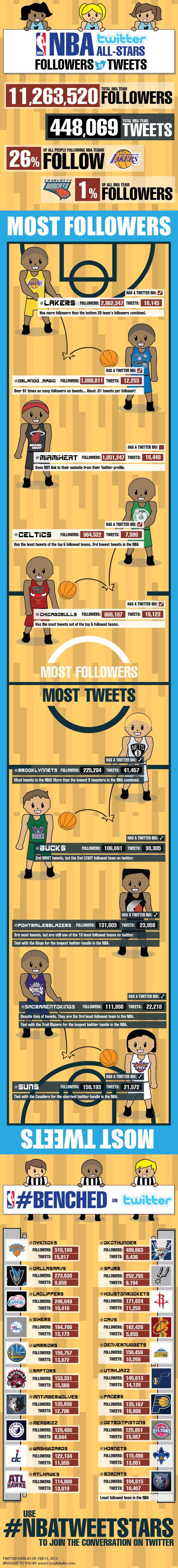 NBA Twitter all stars