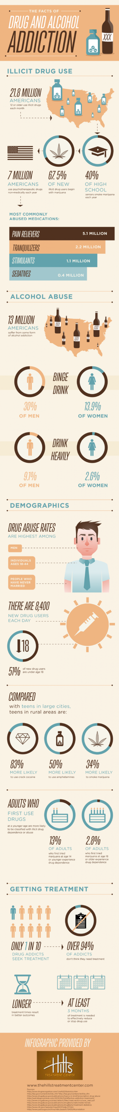 The facts on alcohol and drug abuse