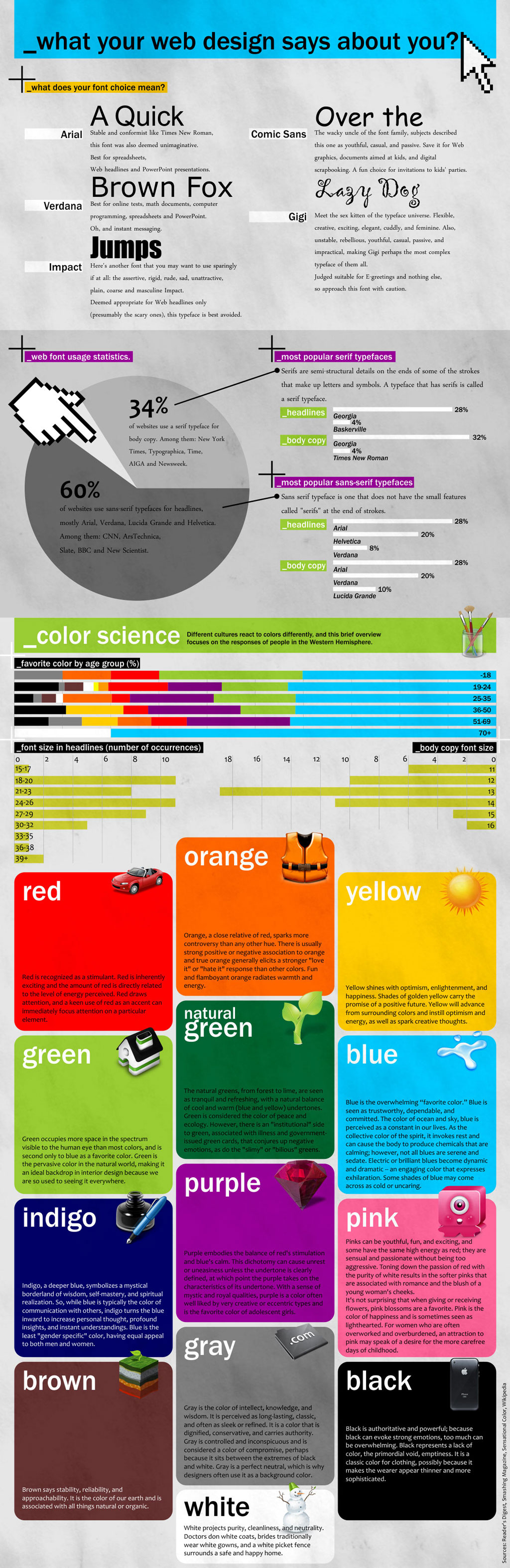 Web Design Says About You