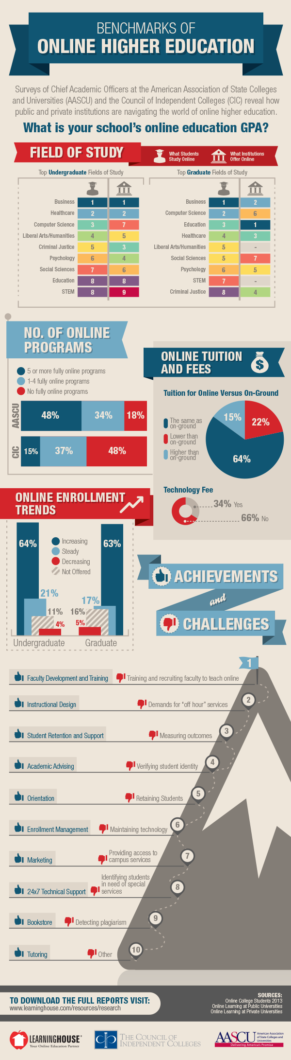 Benchmarks of Online higher education