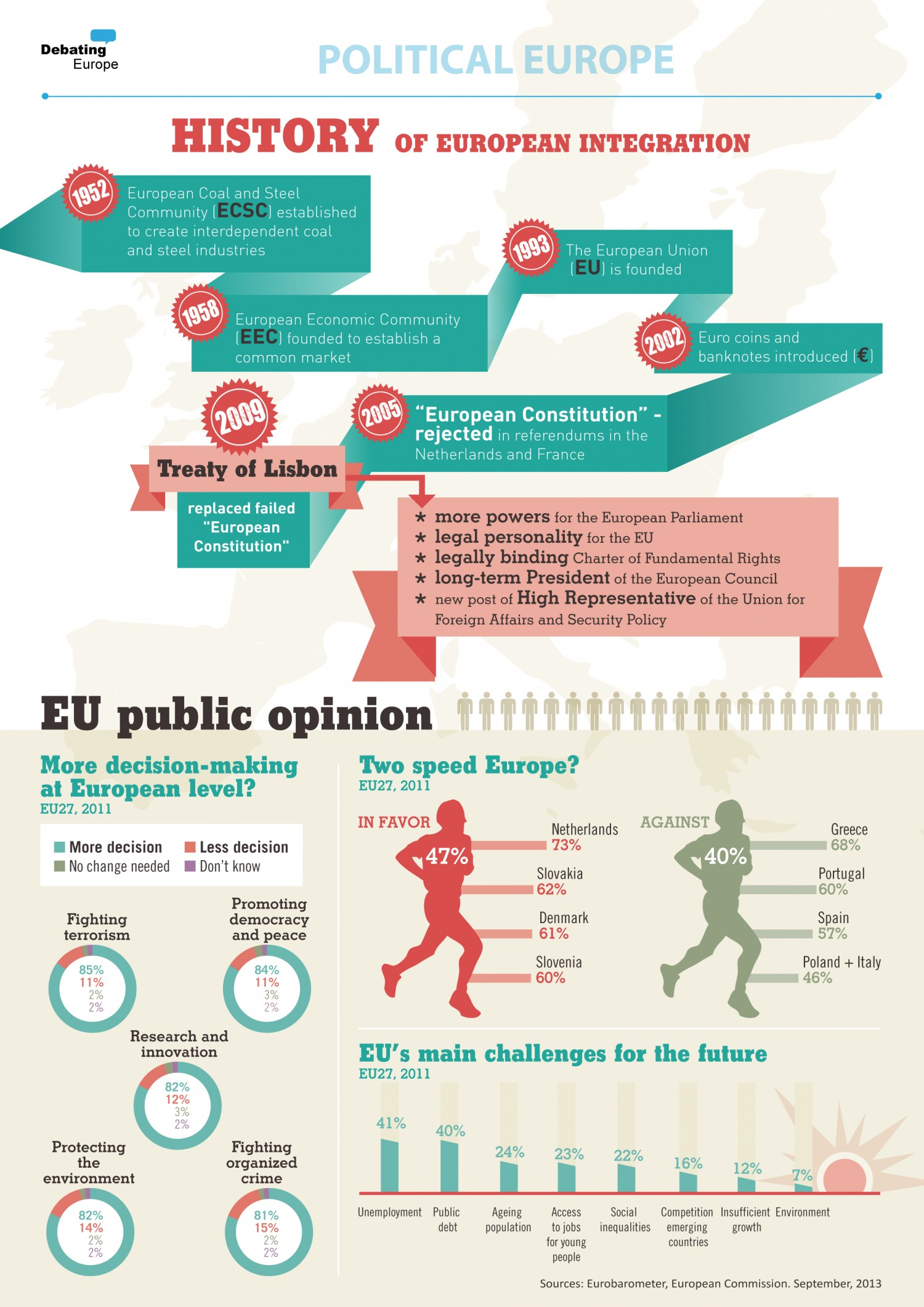 Political Europe