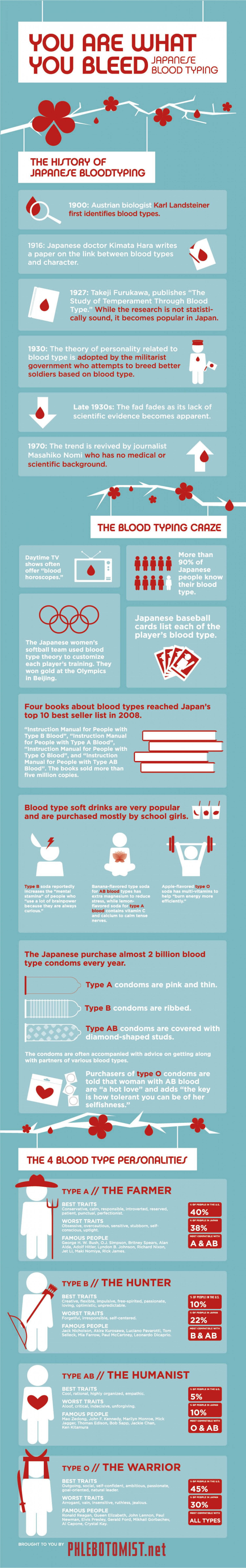 You are what you bleed: Japanese blood typing