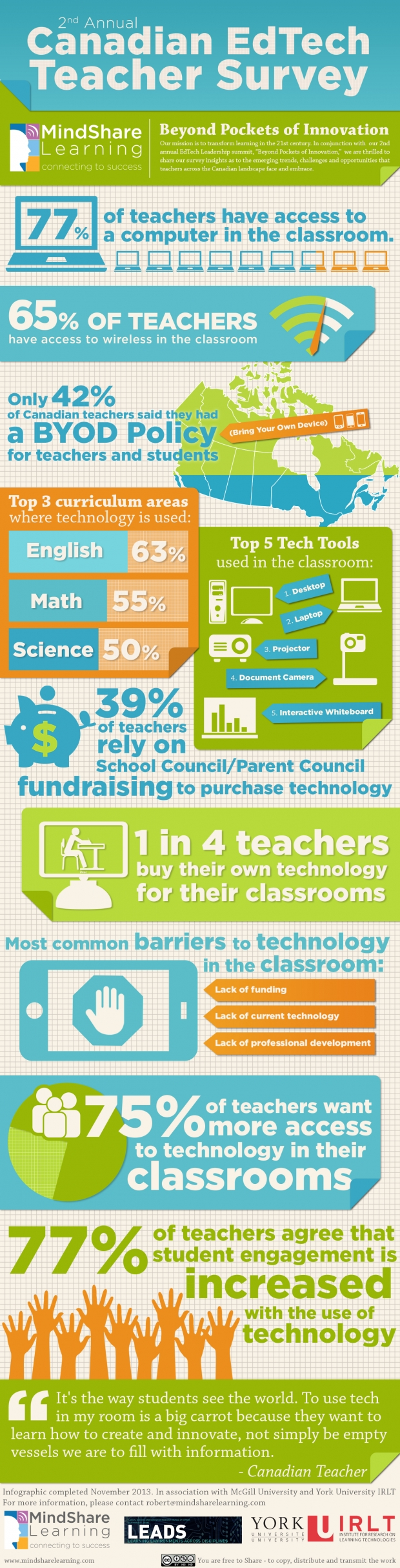 2nd annual Canadian EdTech teacher survey