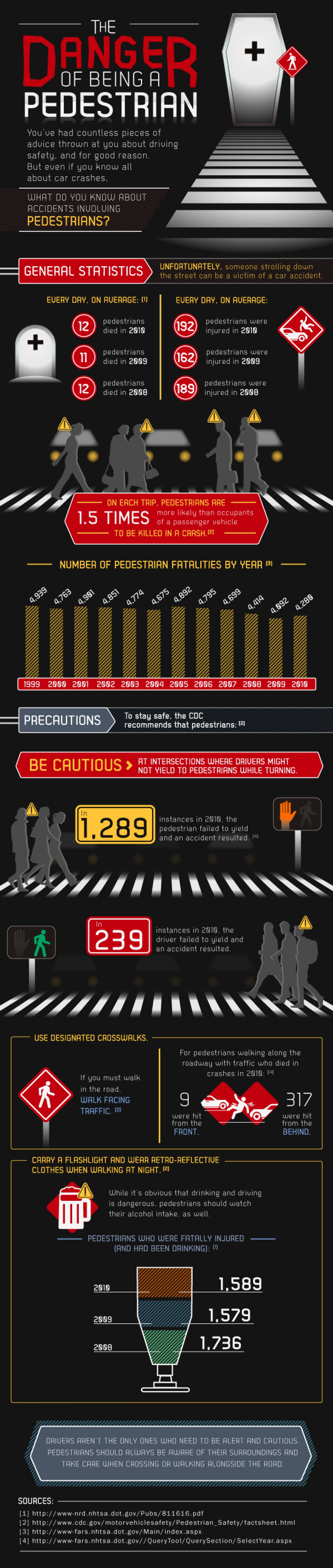 Danger to Pedestrian