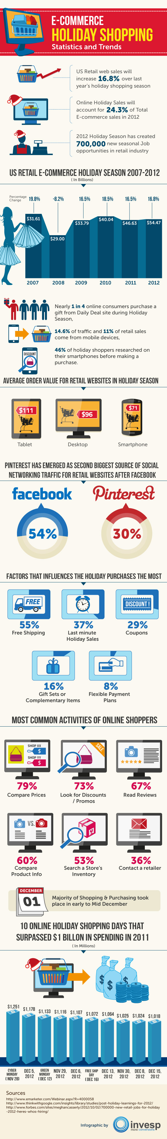 E-Commerce holiday shopping statistics and trends