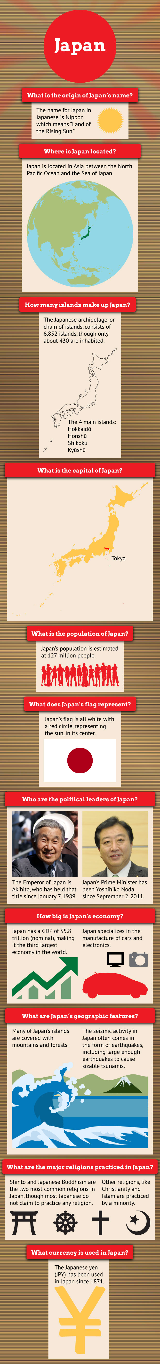 Fast Facts of Japan