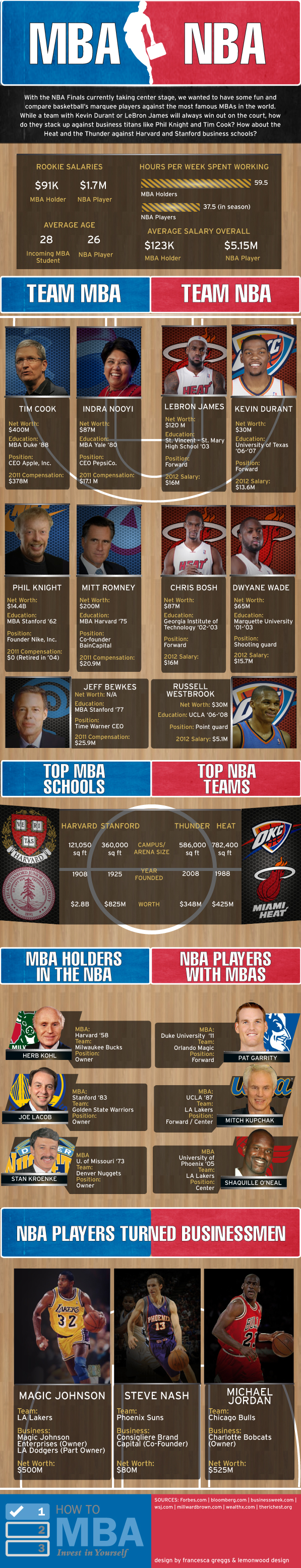 MBA vs. NBA
