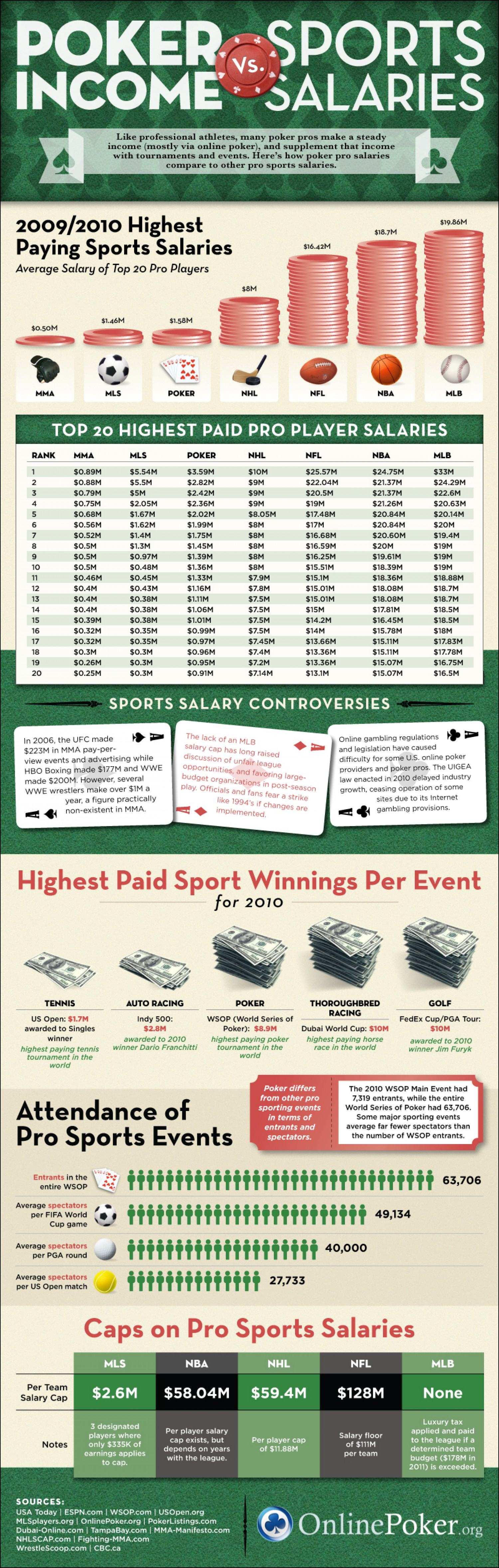 Poker Earnings Vs Sports Earnings