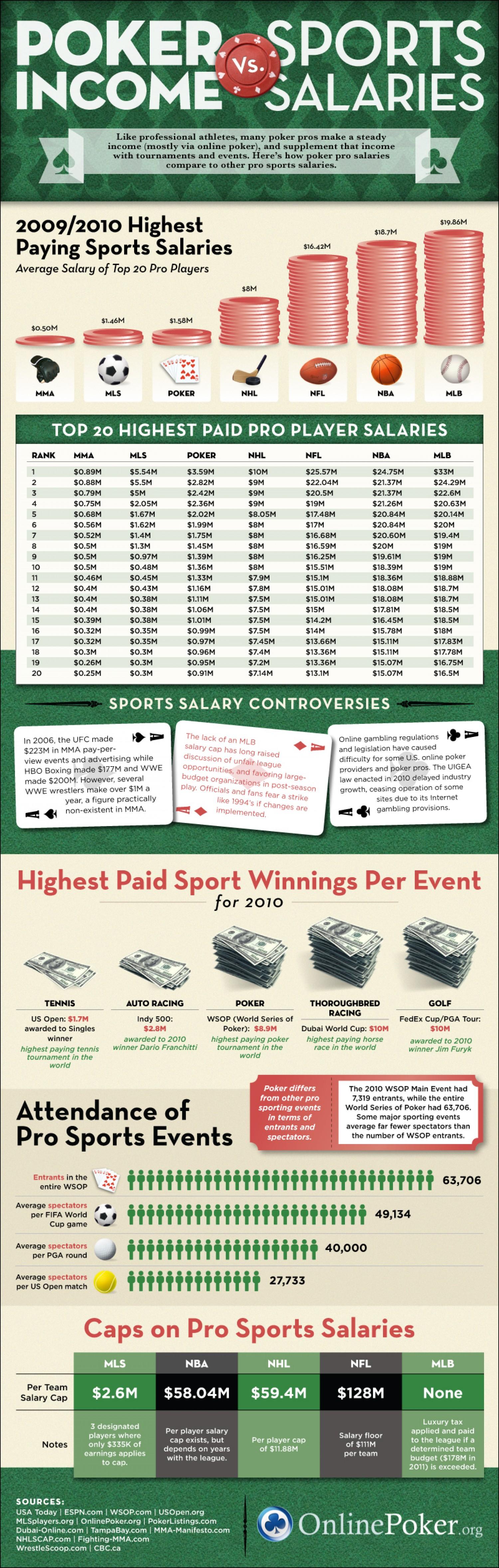 Poker Earnings Vs Sports Earnings